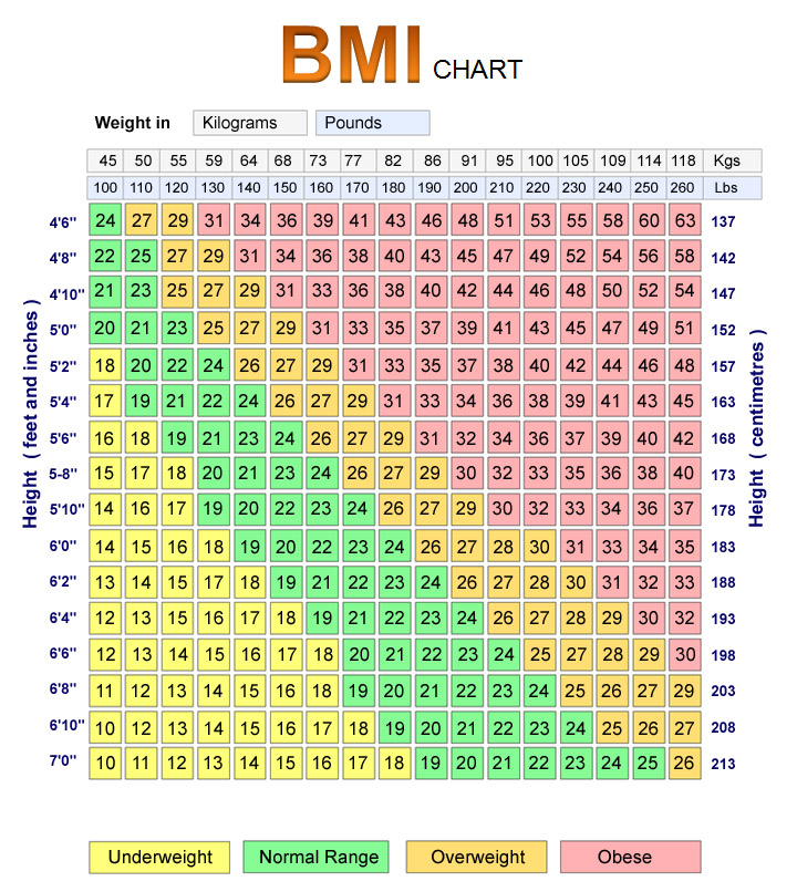 Weight Loss Bmi Chart Zrom